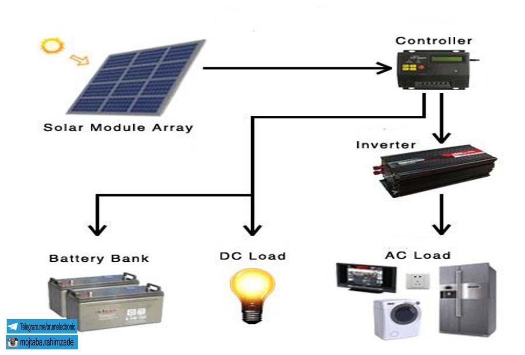 شارژ کنترلر خورشیدی یا کنترل شارژچیست